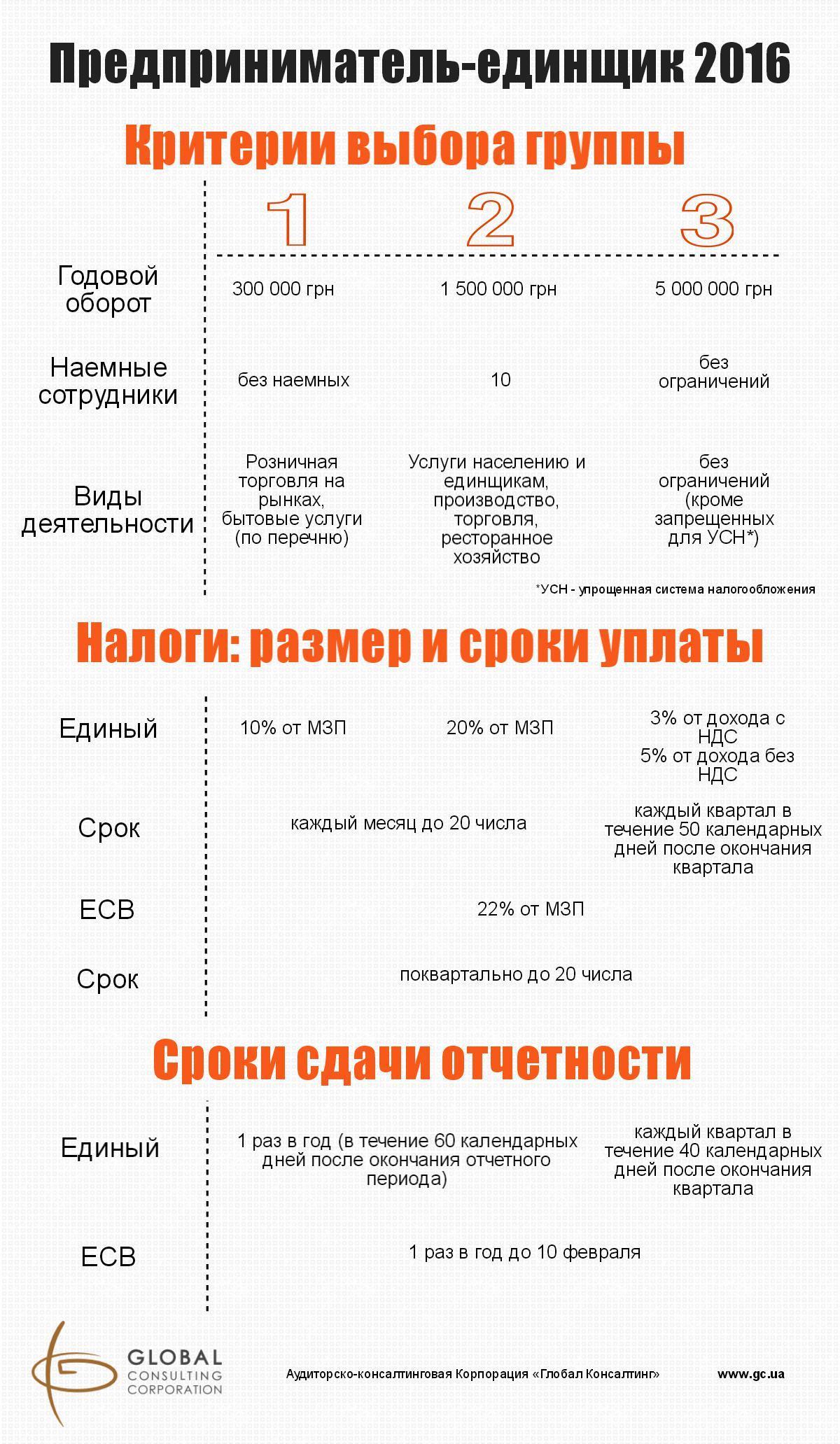 единый налог 2016